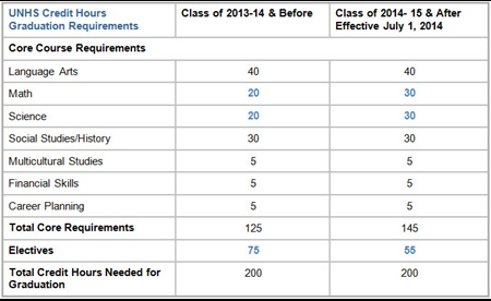 2013-14 vs 2014-15 graduation requirements